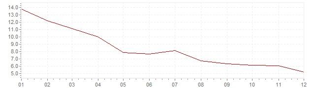 Gráfico - inflación de India en 1984 (IPC)