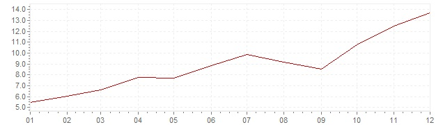 Grafiek - inflatie India 1990 (CPI)