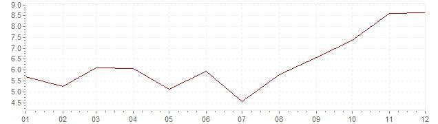 Grafiek - inflatie India 1993 (CPI)