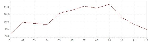 Grafiek - inflatie India 1994 (CPI)