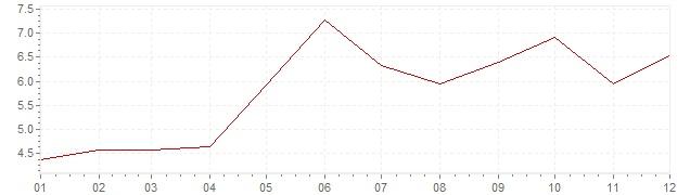 Grafiek - inflatie India 2006 (CPI)