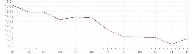 Grafico - inflazione India 2010 (CPI)