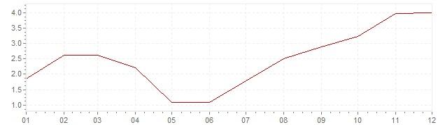 Grafiek - inflatie India 2017 (CPI)