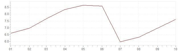 Grafiek - inflatie India 2019 (CPI)