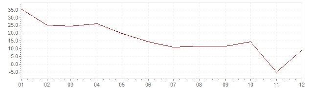 Grafico - inflazione Indonesia 1969 (CPI)