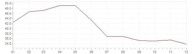 Graphik - Inflation Indonesien 1974 (VPI)