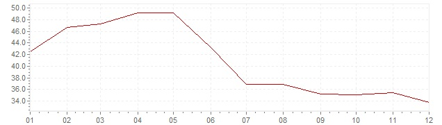 Grafiek - inflatie Indonesie 1974 (CPI)