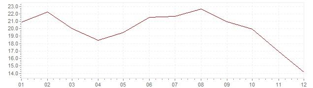Grafico - inflazione Indonesia 1976 (CPI)