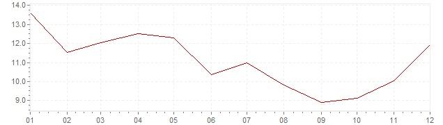 Grafico - inflazione Indonesia 1977 (CPI)