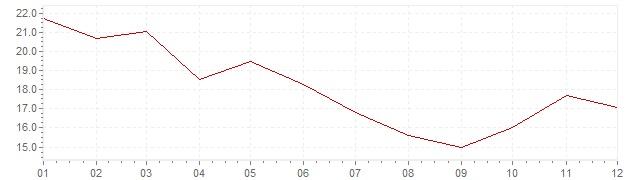 Grafico - inflazione Indonesia 1980 (CPI)