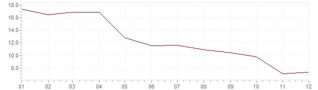 Grafiek - inflatie Indonesie 1981 (CPI)