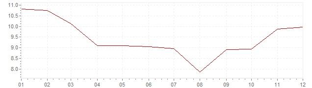 Gráfico – inflação na Indonésia em 1982 (IPC)