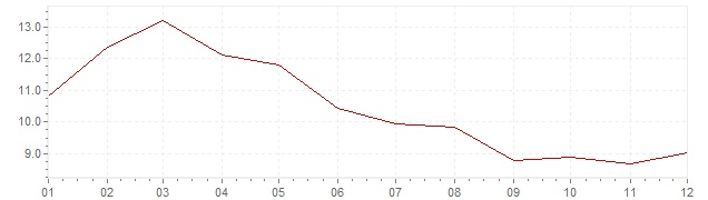 Grafiek - inflatie Indonesie 1984 (CPI)