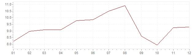 Grafico - inflazione Indonesia 1987 (CPI)