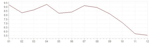 Grafico - inflazione Indonesia 1988 (CPI)