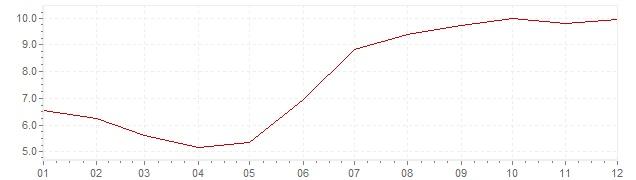 Grafiek - inflatie Indonesie 1990 (CPI)