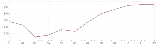 Chart - inflation Indonesia 1994 (CPI)