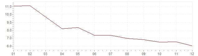 Gráfico - inflación de Indonesia en 1996 (IPC)