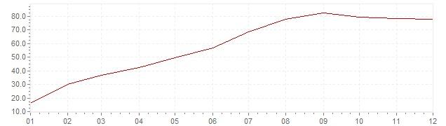 Grafico - inflazione Indonesia 1998 (CPI)