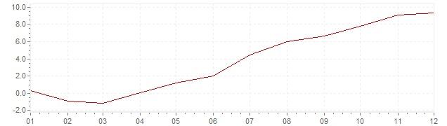 Gráfico – inflação na Indonésia em 2000 (IPC)