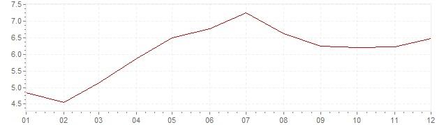Gráfico – inflação na Indonésia em 2004 (IPC)