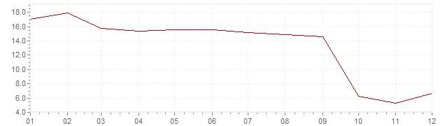 Grafiek - inflatie Indonesie 2006 (CPI)