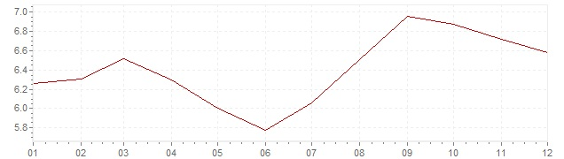 Chart - inflation Indonesia 2007 (CPI)