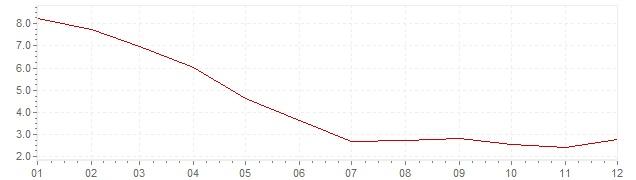 Gráfico – inflação na Indonésia em 2009 (IPC)
