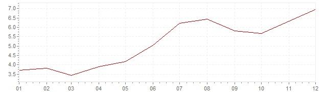 Grafico - inflazione Indonesia 2010 (CPI)
