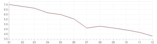 Grafico - inflazione Indonesia 2011 (CPI)