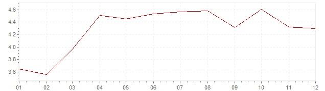 Grafico - inflazione Indonesia 2012 (CPI)