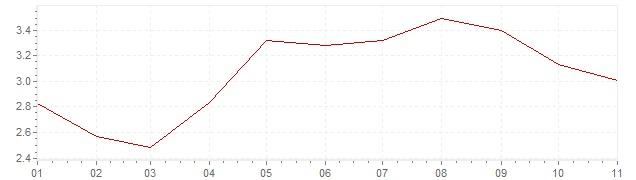 Grafiek - inflatie Indonesie 2019 (CPI)