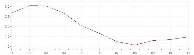 Gráfico – inflação na Indonésia em 2020 (IPC)