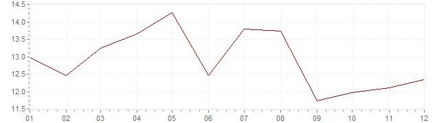 Gráfico - inflación de Israel en 1972 (IPC)
