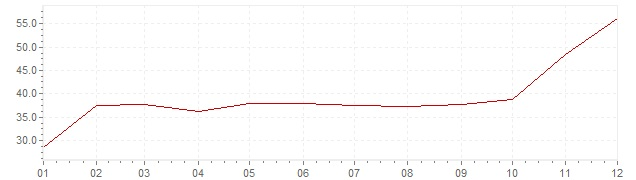Grafiek - inflatie Israël 1974 (CPI)