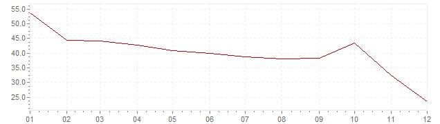Gráfico - inflación de Israel en 1975 (IPC)