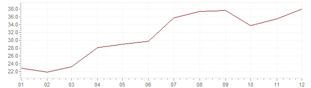 Graphik - Inflation Israël 1976 (IPC)
