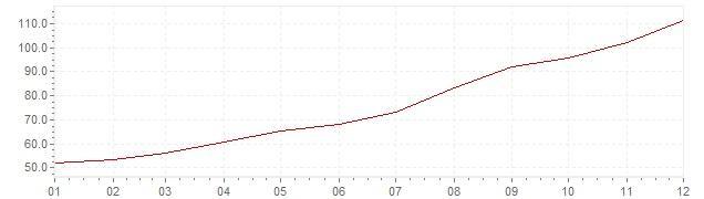 Gráfico - inflación de Israel en 1979 (IPC)