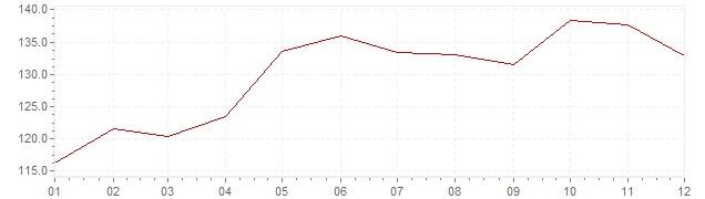 Gráfico - inflación de Israel en 1980 (IPC)