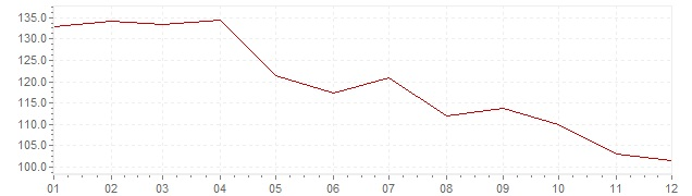 Gráfico – inflação na Israel em 1981 (IPC)