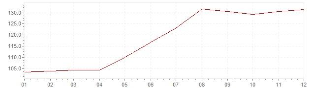 Chart - inflation Israel 1982 (CPI)
