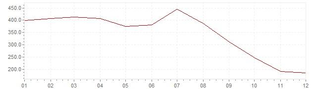 Gráfico – inflação na Israel em 1985 (IPC)