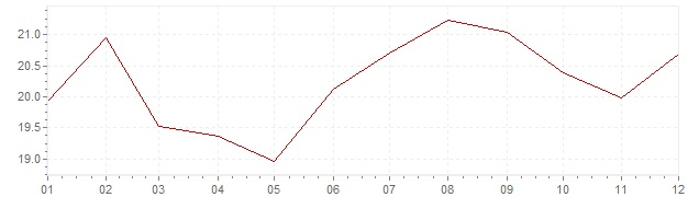 Gráfico – inflação na Israel em 1989 (IPC)
