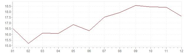 Gráfico – inflação na Israel em 1990 (IPC)