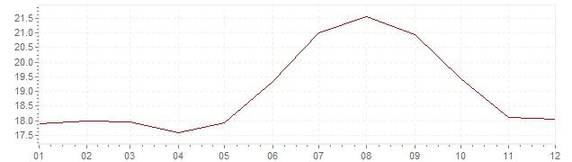 Gráfico – inflação na Israel em 1991 (IPC)