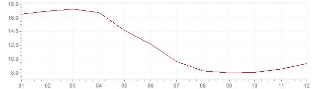 Gráfico – inflação na Israel em 1992 (IPC)