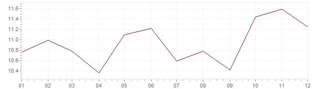 Grafiek - inflatie Israël 1993 (CPI)