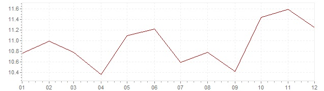 Chart - inflation Israel 1993 (CPI)