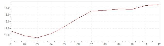 Gráfico – inflação na Israel em 1994 (IPC)