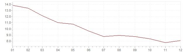 Gráfico - inflación de Israel en 1995 (IPC)